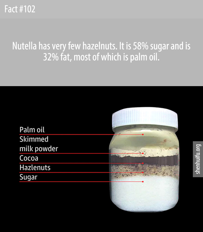 Nutella has very few hazelnuts. It is 58% sugar and is 32% fat, most of which is palm oil.