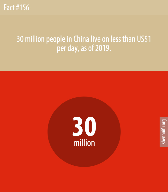 30 million people in China live on less than US$1 per day, as of 2019.
