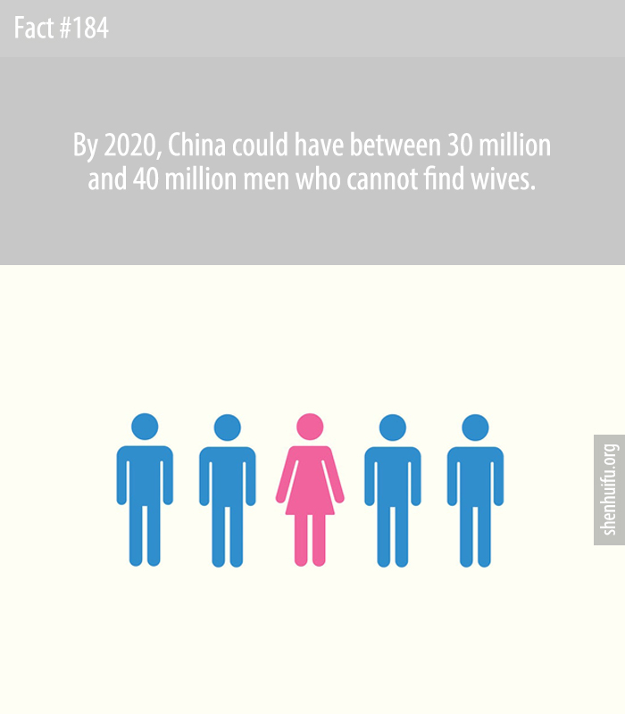By 2020, China could have between 30 million and 40 million men who cannot find wives.