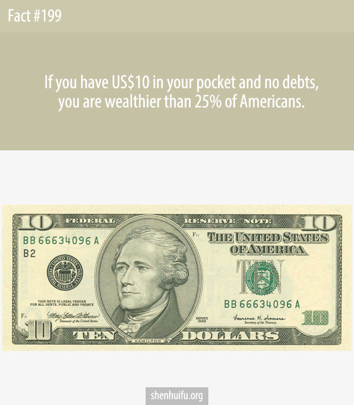 If you have US$10 in your pocket and no debts, you are wealthier than 25% of Americans.