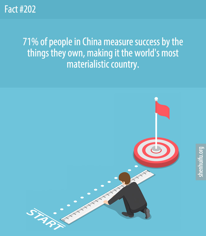 71% of people in China measure success by the things they own, making it the world's most materialistic country.