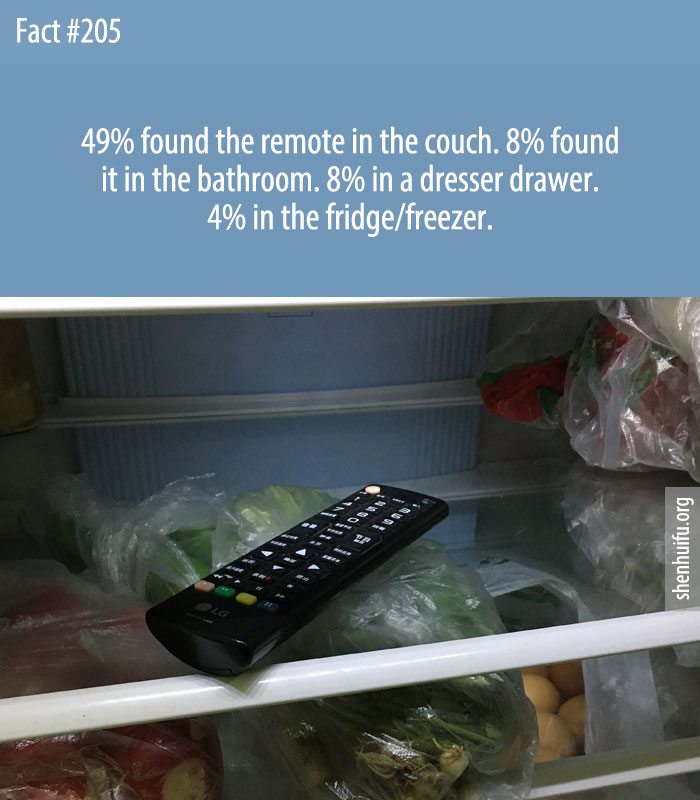 49% found the remote in the couch. 8% found it in the bathroom. 8% in a dresser drawer. 4% in the fridge/freezer.