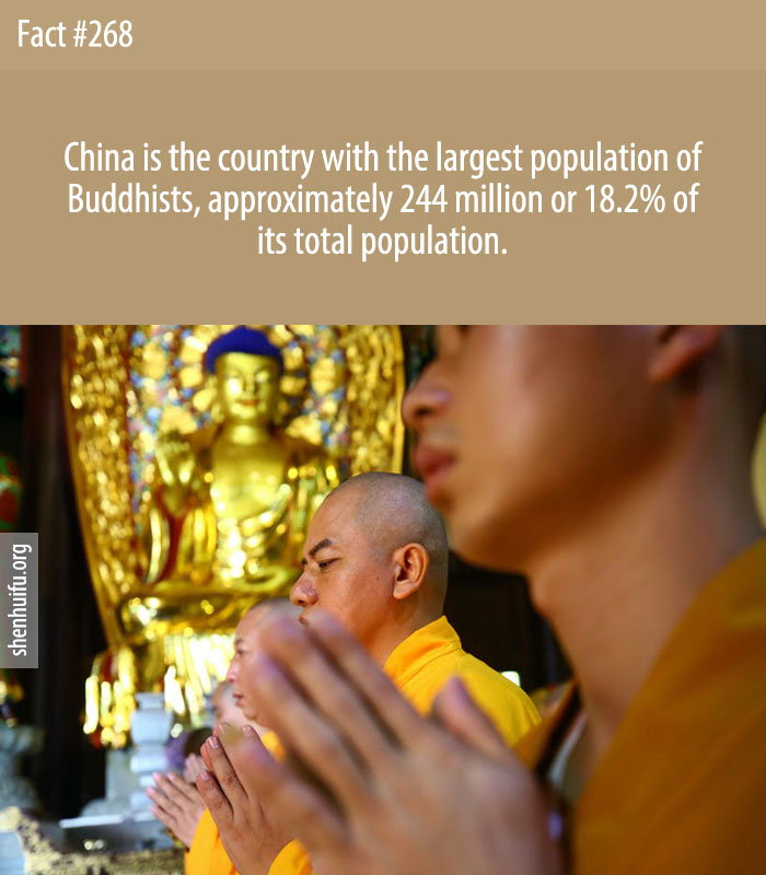 China is the country with the largest population of Buddhists, approximately 244 million or 18.2% of its total population.
