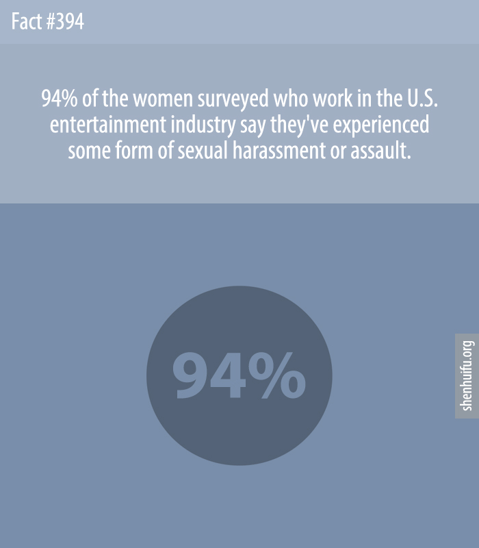 94% of the women surveyed who work in the U.S. entertainment industry say they've experienced some form of sexual harassment or assault.